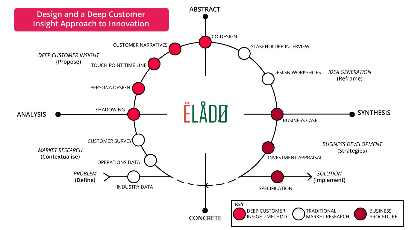 ELADO-Inovation-framework